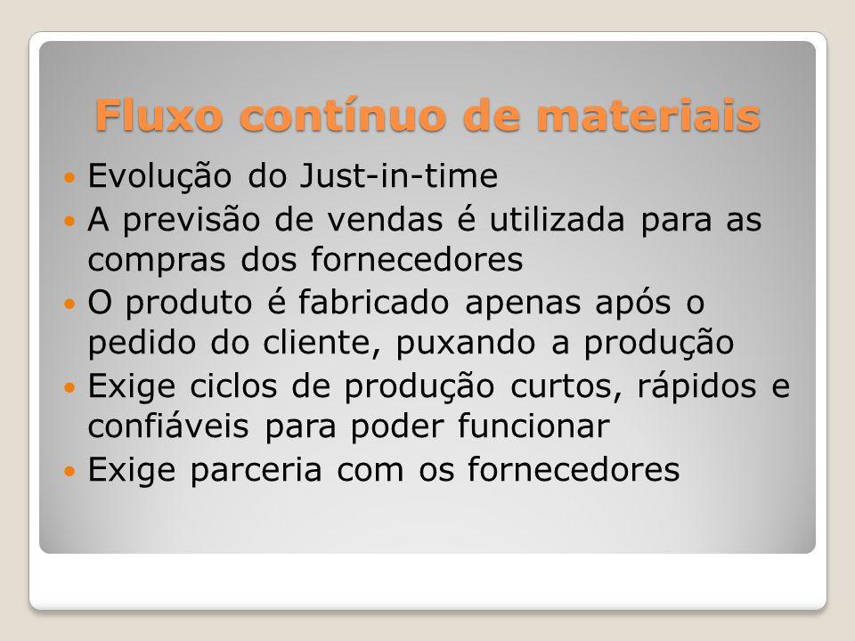 Fluxo contínuo de materiais Evolução do Just-in-time A previsão de vendas é utilizada para as compras dos fornecedores O produto é fabricado apenas ap