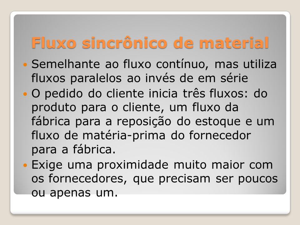 Fluxo sincrônico de material Semelhante ao fluxo contínuo, mas utiliza fluxos paralelos ao invés de em série O pedido do cliente inicia três fluxos: d