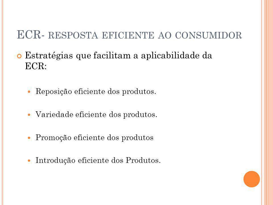ECR- RESPOSTA EFICIENTE AO CONSUMIDOR Estratégias que facilitam a aplicabilidade da ECR: Reposição eficiente dos produtos. Variedade eficiente dos pro