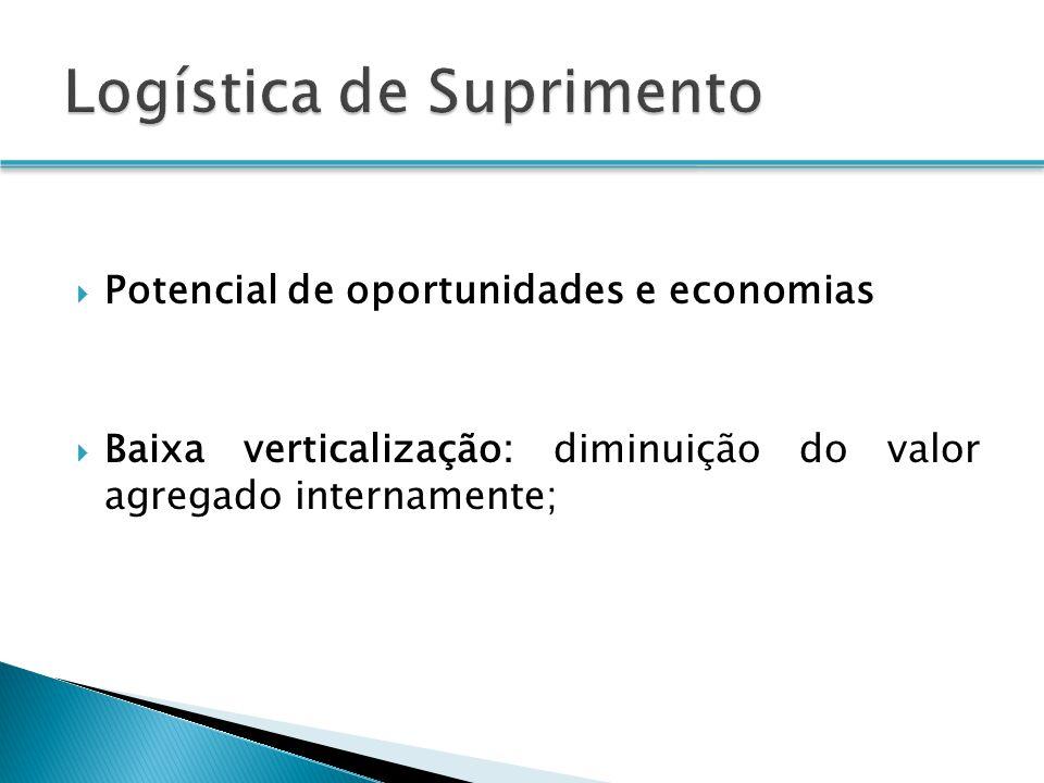 Potencial de oportunidades e economias Baixa verticalização: diminuição do valor agregado internamente;