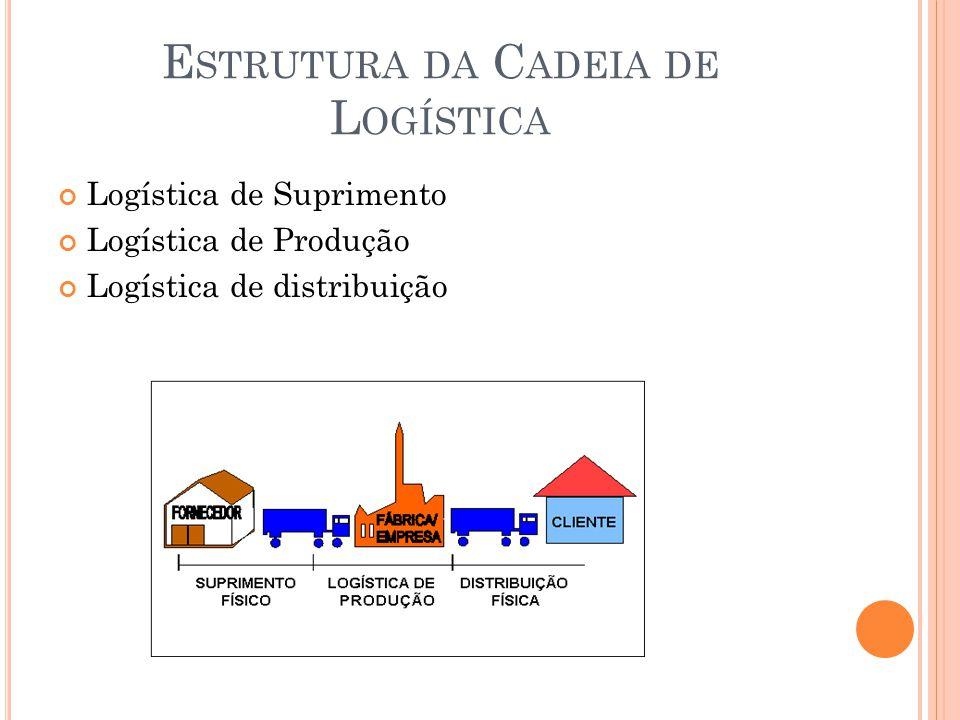 E STRUTURA DA C ADEIA DE L OGÍSTICA Logística de Suprimento Logística de Produção Logística de distribuição