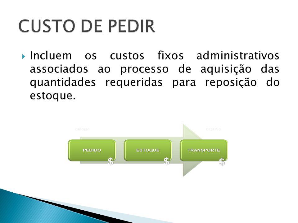 Incluem os custos fixos administrativos associados ao processo de aquisição das quantidades requeridas para reposição do estoque.