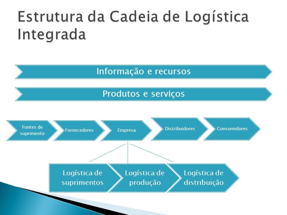 Informação e recursos Produtos e serviços Fontes de suprimento FornecedoresEmpresa DistribuidoresConsumidores Logística de suprimentos Logística de produção Logística de distribuição