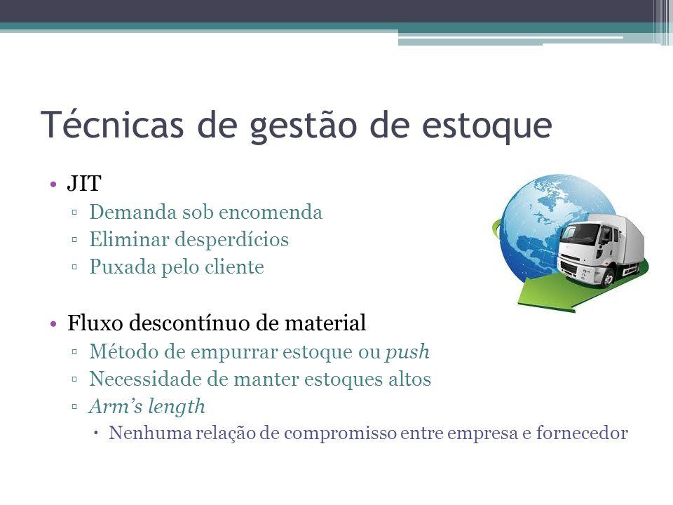 Técnicas de gestão de estoque JIT Demanda sob encomenda Eliminar desperdícios Puxada pelo cliente Fluxo descontínuo de material Método de empurrar est