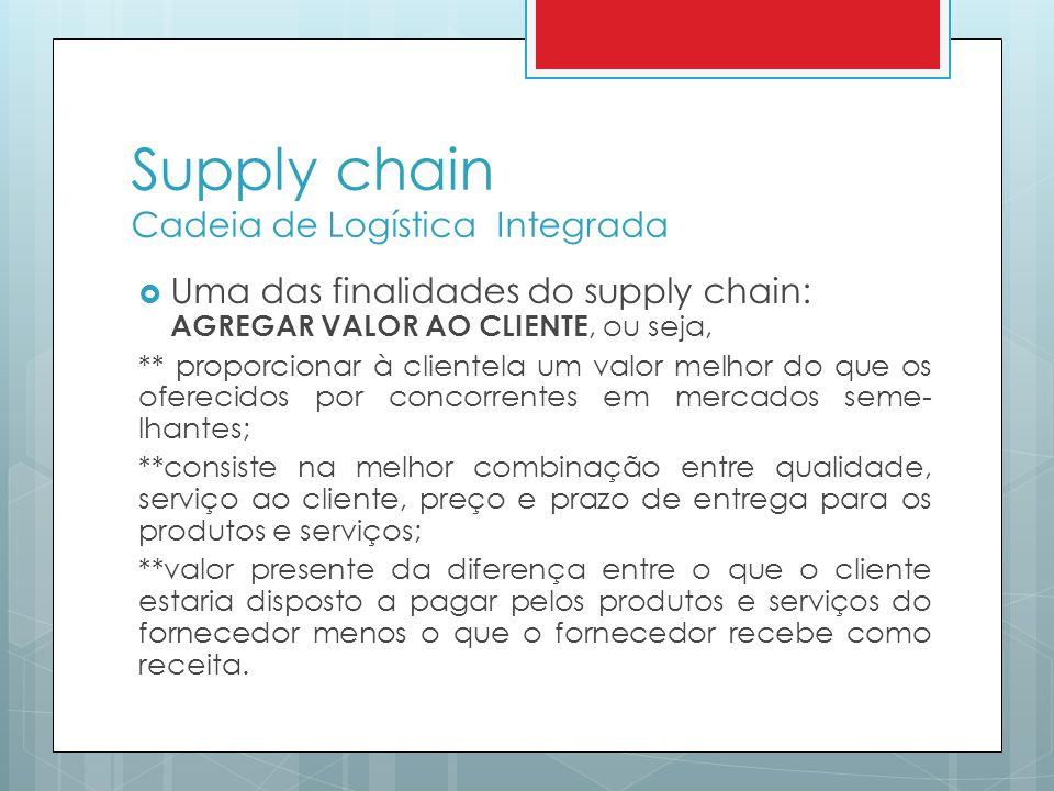 Supply chain Cadeia de Logística Integrada Uma das finalidades do supply chain: AGREGAR VALOR AO CLIENTE, ou seja, ** proporcionar à clientela um valo