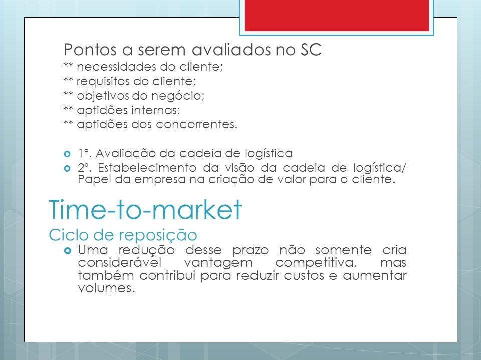Time-to-market Ciclo de reposição Pontos a serem avaliados no SC ** necessidades do cliente; ** requisitos do cliente; ** objetivos do negócio; ** apt
