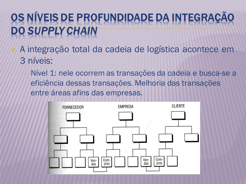 A integração total da cadeia de logística acontece em 3 níveis: Nível 1: nele ocorrem as transações da cadeia e busca-se a eficiência dessas transaçõe