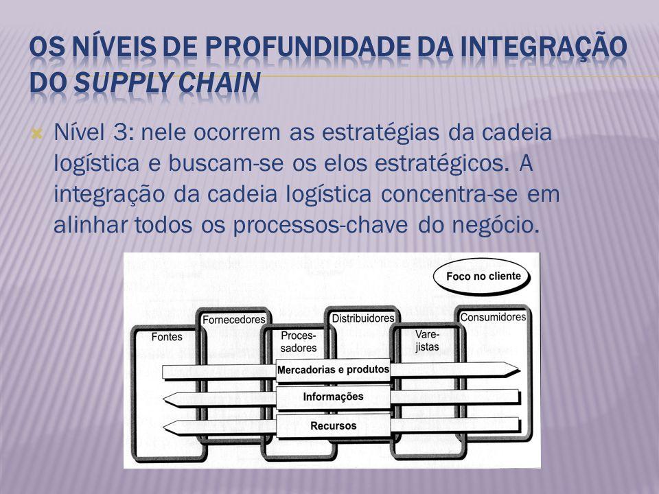 Nível 3: nele ocorrem as estratégias da cadeia logística e buscam-se os elos estratégicos. A integração da cadeia logística concentra-se em alinhar to