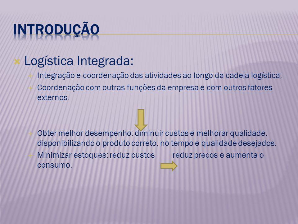 Logística Integrada: Integração e coordenação das atividades ao longo da cadeia logística; Coordenação com outras funções da empresa e com outros fatores externos.