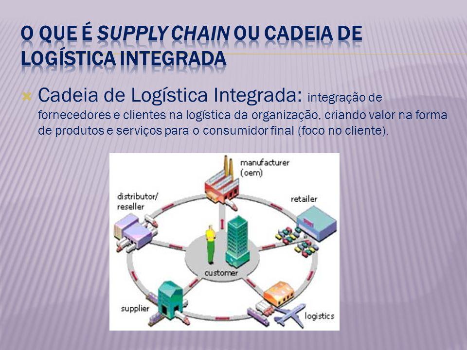Cadeia de Logística Integrada: integração de fornecedores e clientes na logística da organização, criando valor na forma de produtos e serviços para o