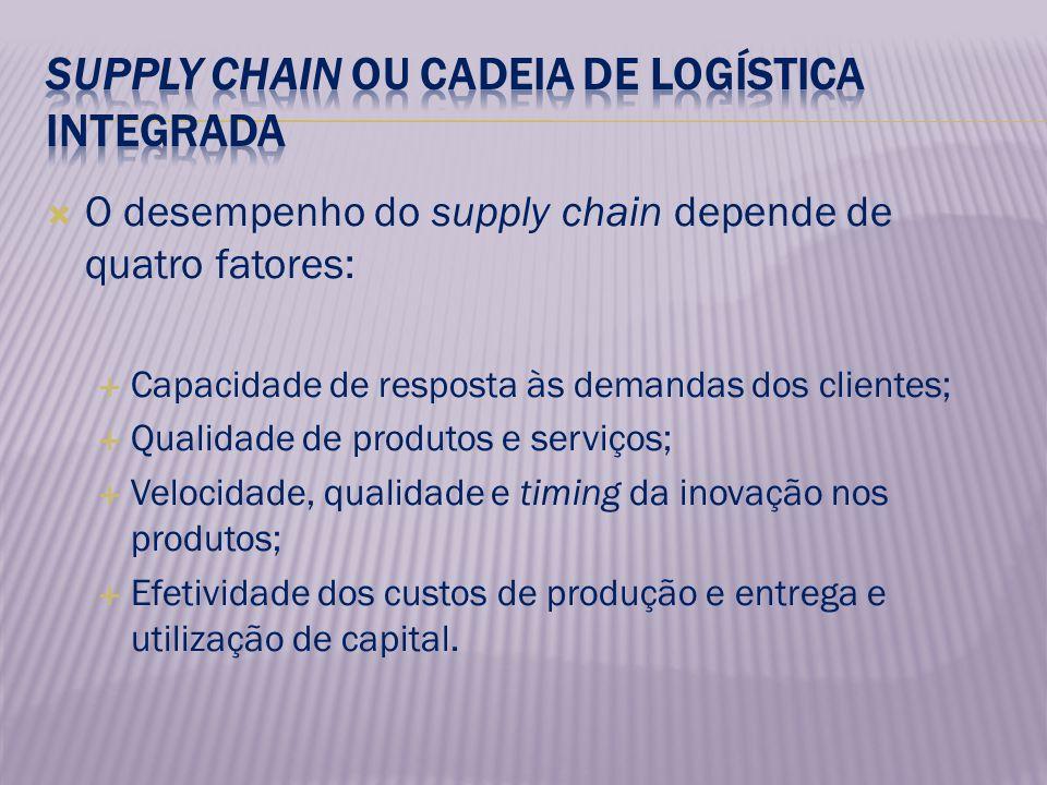 O desempenho do supply chain depende de quatro fatores: Capacidade de resposta às demandas dos clientes; Qualidade de produtos e serviços; Velocidade,