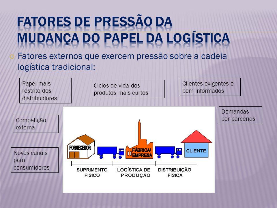 Fatores externos que exercem pressão sobre a cadeia logística tradicional: Papel mais restrito dos distribuidores Ciclos de vida dos produtos mais cur