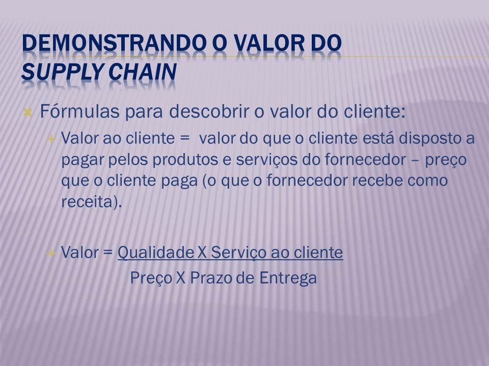 Fórmulas para descobrir o valor do cliente: Valor ao cliente = valor do que o cliente está disposto a pagar pelos produtos e serviços do fornecedor –