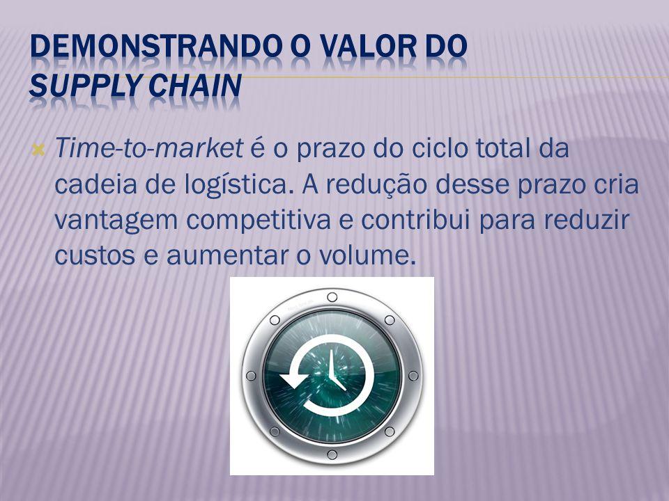 Time-to-market é o prazo do ciclo total da cadeia de logística. A redução desse prazo cria vantagem competitiva e contribui para reduzir custos e aume