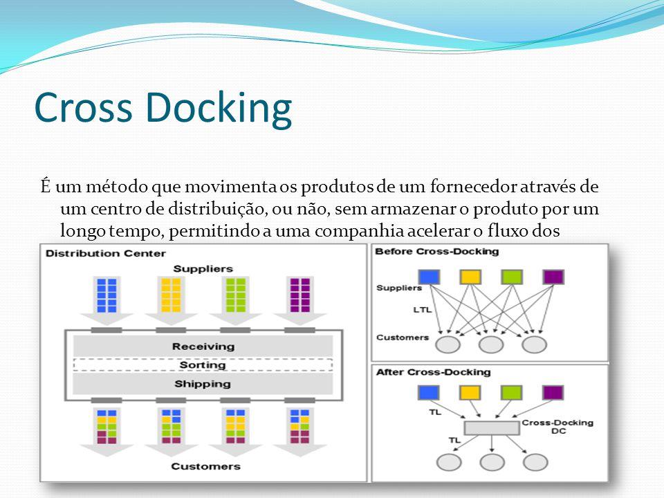 Cross Docking É um método que movimenta os produtos de um fornecedor através de um centro de distribuição, ou não, sem armazenar o produto por um long