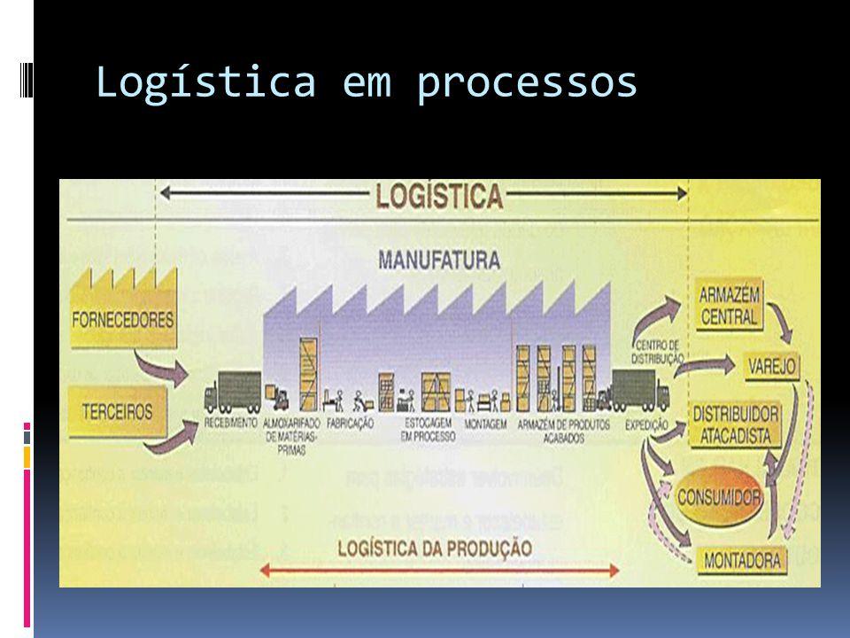 Meios de Transporte Um dos principais elos da cadeia logística.
