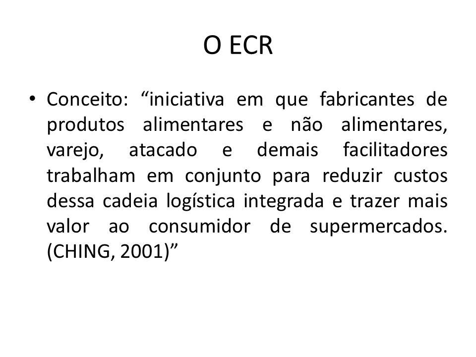 O ECR Conceito: iniciativa em que fabricantes de produtos alimentares e não alimentares, varejo, atacado e demais facilitadores trabalham em conjunto