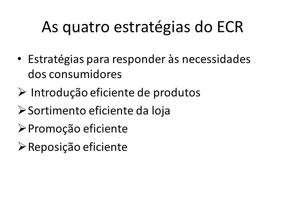 As quatro estratégias do ECR Estratégias para responder às necessidades dos consumidores Introdução eficiente de produtos Sortimento eficiente da loja