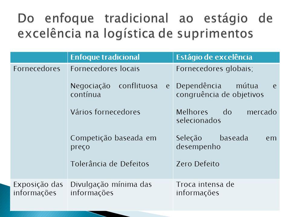 Integração com fornecedores; Efetividade organizacional; Benchmark das melhores práticas; Gerenciamento da cadeia de suprimentos; Fornecimento mundial.