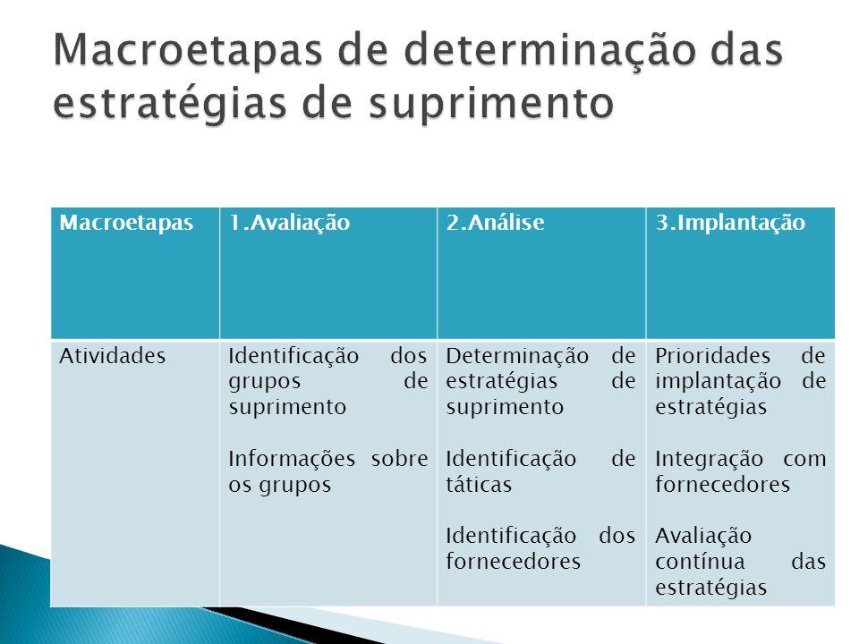 Macroetapas1.Avaliação2.Análise3.Implantação AtividadesIdentificação dos grupos de suprimento Informações sobre os grupos Determinação de estratégias de suprimento Identificação de táticas Identificação dos fornecedores Prioridades de implantação de estratégias Integração com fornecedores Avaliação contínua das estratégias