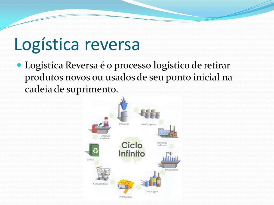 Logística reversa Logística Reversa é o processo logístico de retirar produtos novos ou usados de seu ponto inicial na cadeia de suprimento.