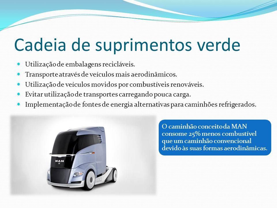 Cadeia de suprimentos verde Utilização de embalagens recicláveis. Transporte através de veículos mais aerodinâmicos. Utilização de veículos movidos po