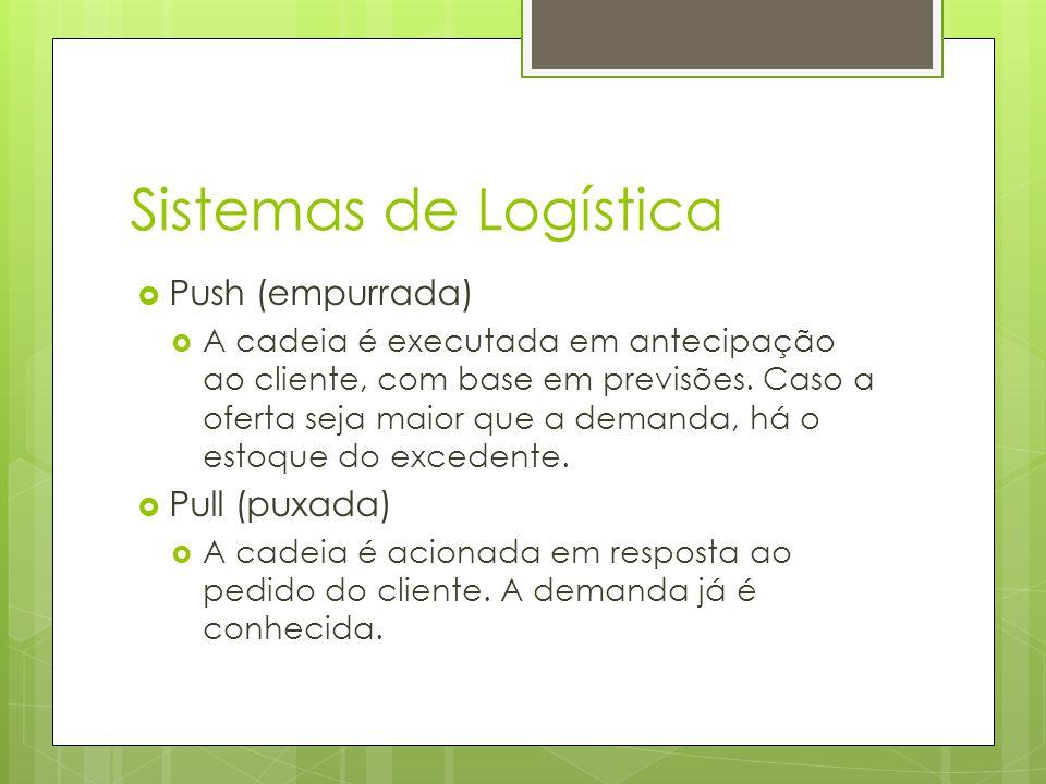 Sistemas de Logística Push (empurrada) A cadeia é executada em antecipação ao cliente, com base em previsões.