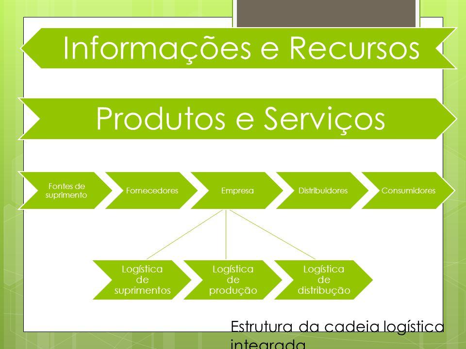 Produtos e Serviços Informações e Recursos Logística de suprimentos Logística de produção Logística de distribução Fontes de suprimento FornecedoresEmpresaDistribuidoresConsumidores Estrutura da cadeia logística integrada