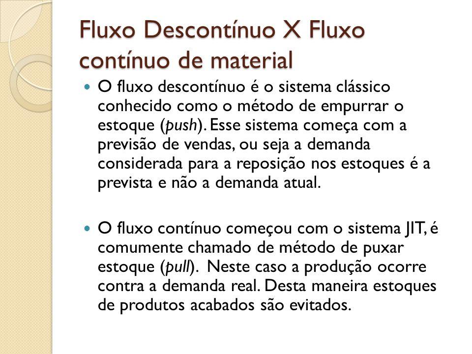 Fluxo Descontínuo X Fluxo contínuo de material O fluxo descontínuo é o sistema clássico conhecido como o método de empurrar o estoque (push). Esse sis