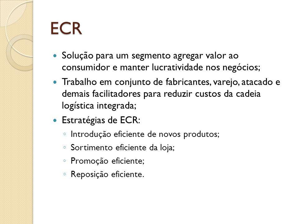 ECR Solução para um segmento agregar valor ao consumidor e manter lucratividade nos negócios; Trabalho em conjunto de fabricantes, varejo, atacado e demais facilitadores para reduzir custos da cadeia logística integrada; Estratégias de ECR: Introdução eficiente de novos produtos; Sortimento eficiente da loja; Promoção eficiente; Reposição eficiente.