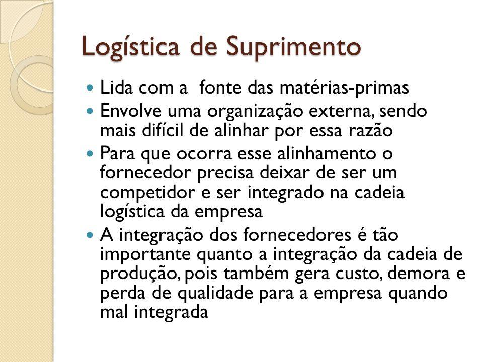Logística de Suprimento Lida com a fonte das matérias-primas Envolve uma organização externa, sendo mais difícil de alinhar por essa razão Para que oc