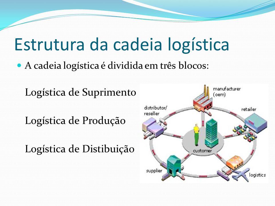 Estrutura da cadeia logística A cadeia logística é dividida em três blocos: Logística de Suprimento Logística de Produção Logística de Distibuição