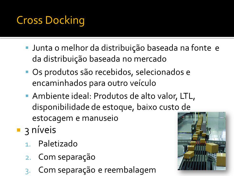 Cross Docking Junta o melhor da distribuição baseada na fonte e da distribuição baseada no mercado Os produtos são recebidos, selecionados e encaminha