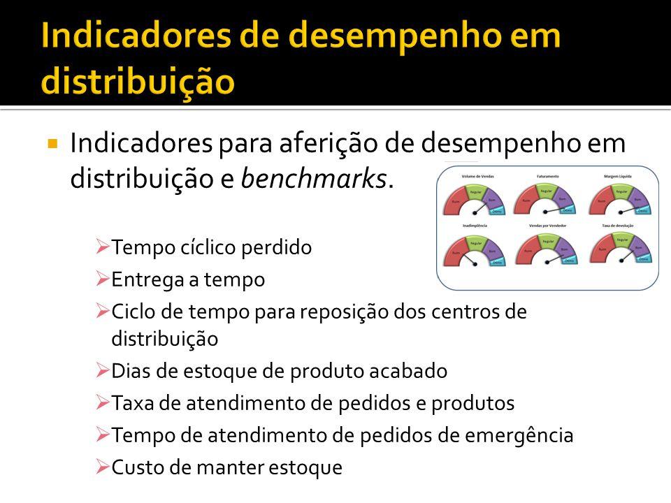 Indicadores para aferição de desempenho em distribuição e benchmarks. Tempo cíclico perdido Entrega a tempo Ciclo de tempo para reposição dos centros