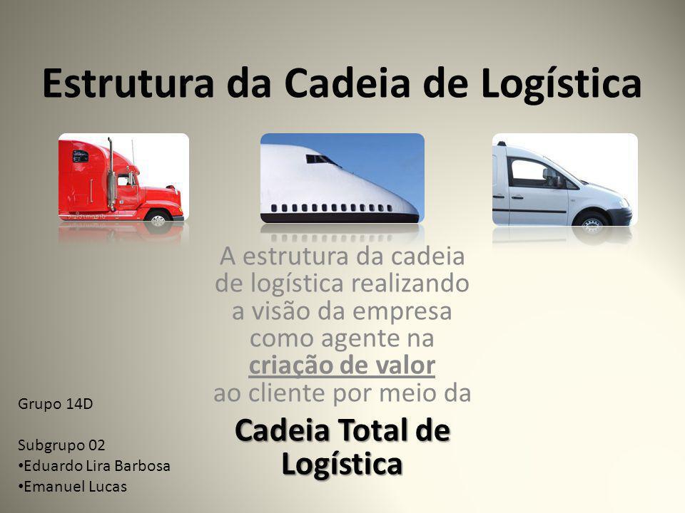 Estrutura da Cadeia de Logística A estrutura da cadeia de logística realizando a visão da empresa como agente na criação de valor ao cliente por meio