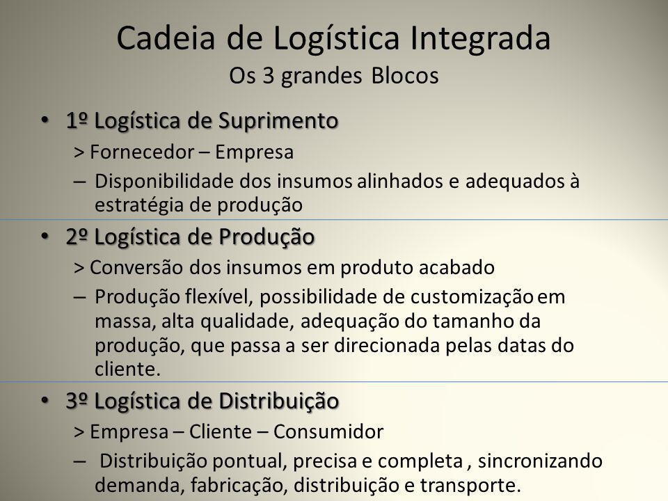 Cadeia de Logística Integrada Os 3 grandes Blocos 1º Logística de Suprimento 1º Logística de Suprimento > Fornecedor – Empresa – Disponibilidade dos i