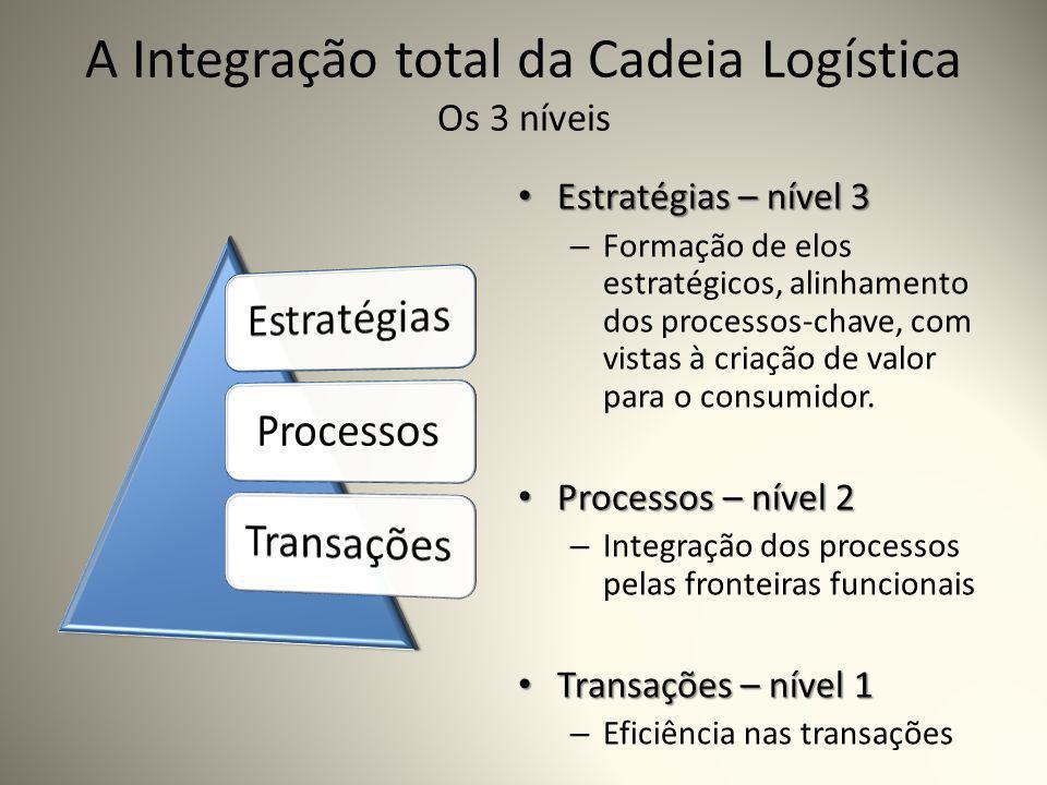 A Integração total da Cadeia Logística Os 3 níveis Estratégias – nível 3 Estratégias – nível 3 – Formação de elos estratégicos, alinhamento dos processos-chave, com vistas à criação de valor para o consumidor.