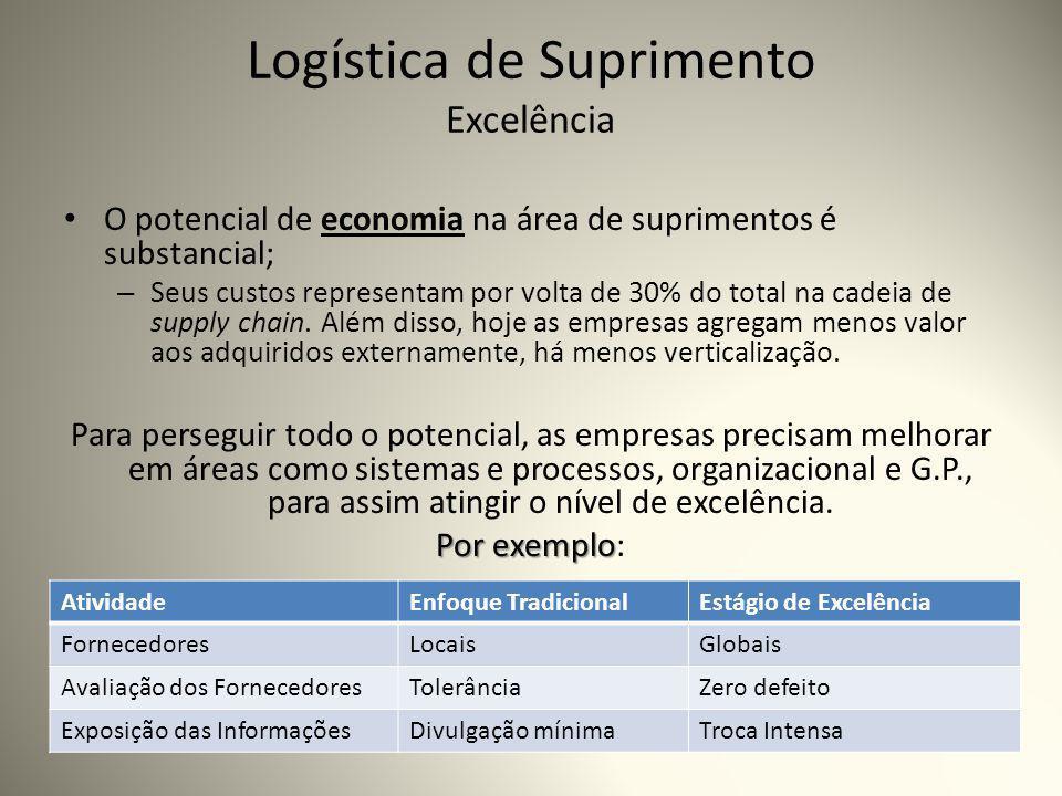 Logística de Suprimento Excelência O potencial de economia na área de suprimentos é substancial; – Seus custos representam por volta de 30% do total na cadeia de supply chain.