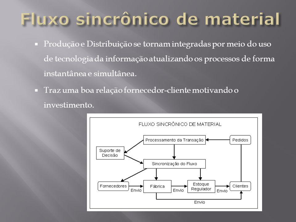 Produção e Distribuição se tornam integradas por meio do uso de tecnologia da informação atualizando os processos de forma instantânea e simultânea. T