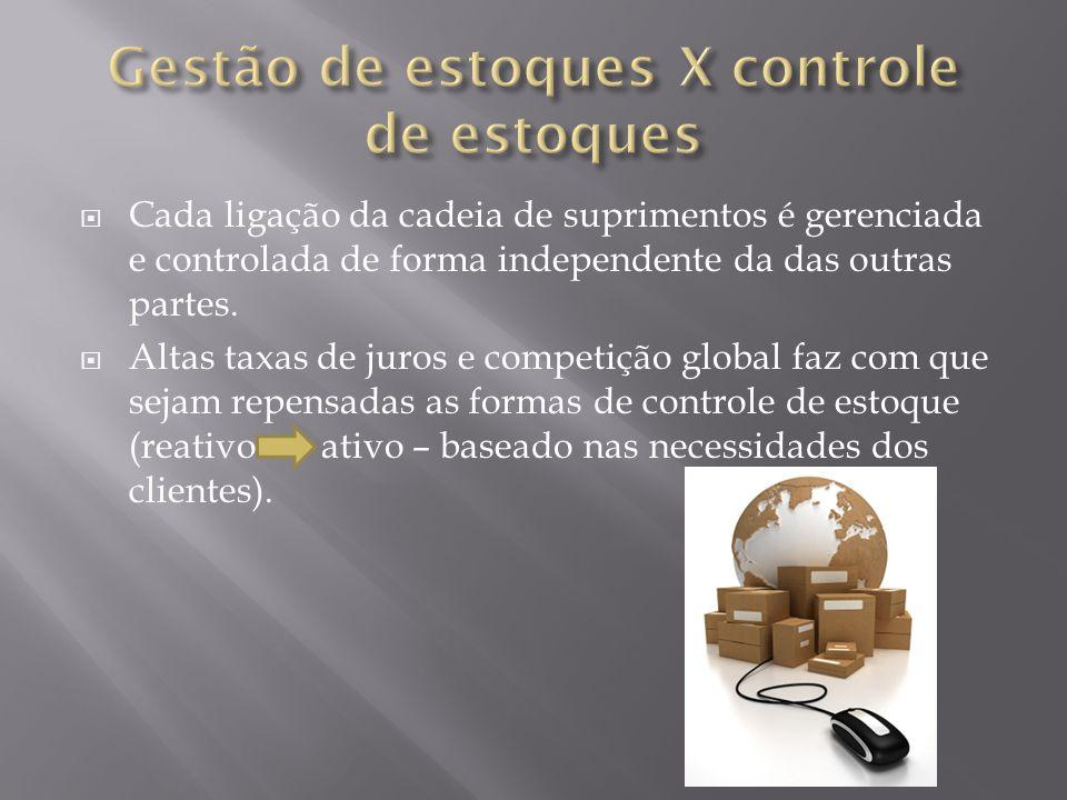 Cada ligação da cadeia de suprimentos é gerenciada e controlada de forma independente da das outras partes. Altas taxas de juros e competição global f