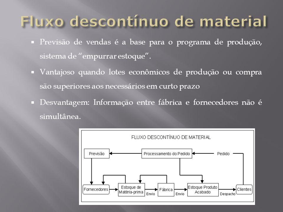 Previsão de vendas é a base para o programa de produção, sistema de empurrar estoque. Vantajoso quando lotes econômicos de produção ou compra são supe