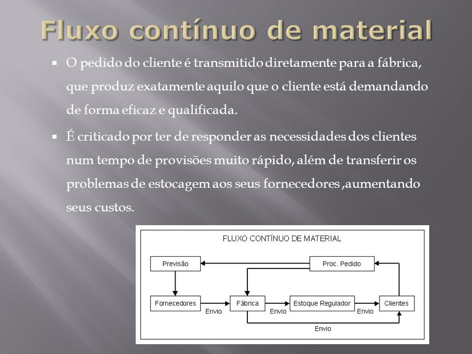 O pedido do cliente é transmitido diretamente para a fábrica, que produz exatamente aquilo que o cliente está demandando de forma eficaz e qualificada