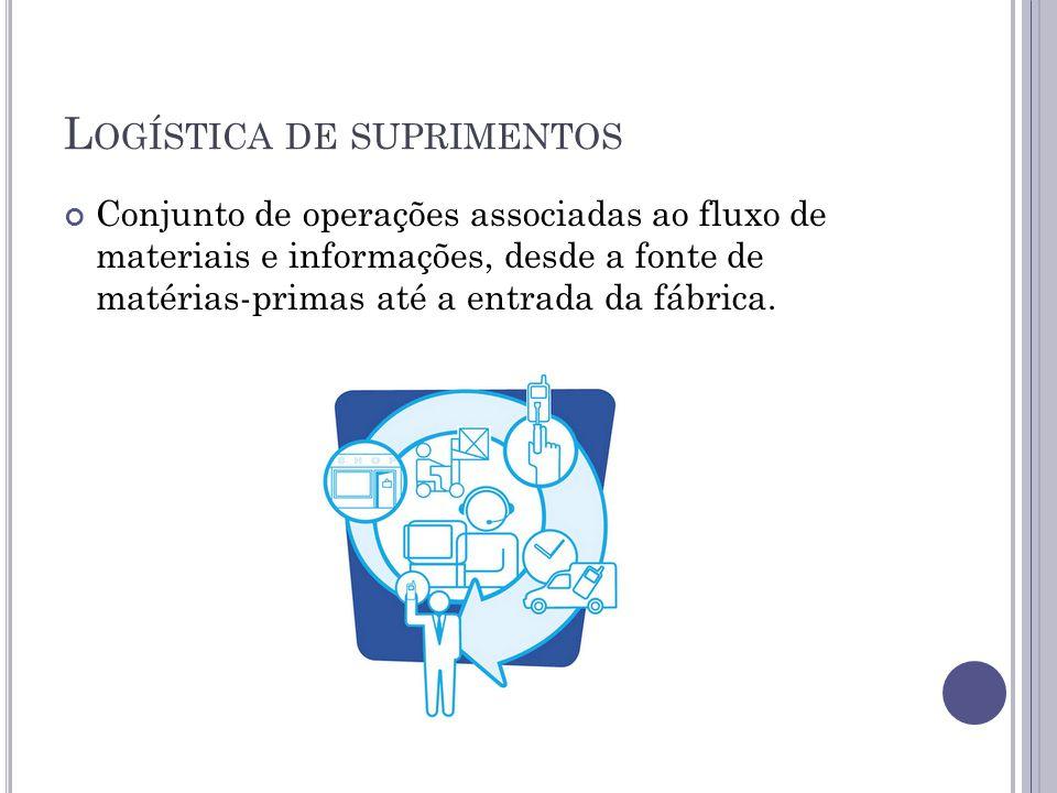 L OGÍSTICA DE SUPRIMENTOS Conjunto de operações associadas ao fluxo de materiais e informações, desde a fonte de matérias-primas até a entrada da fábrica.