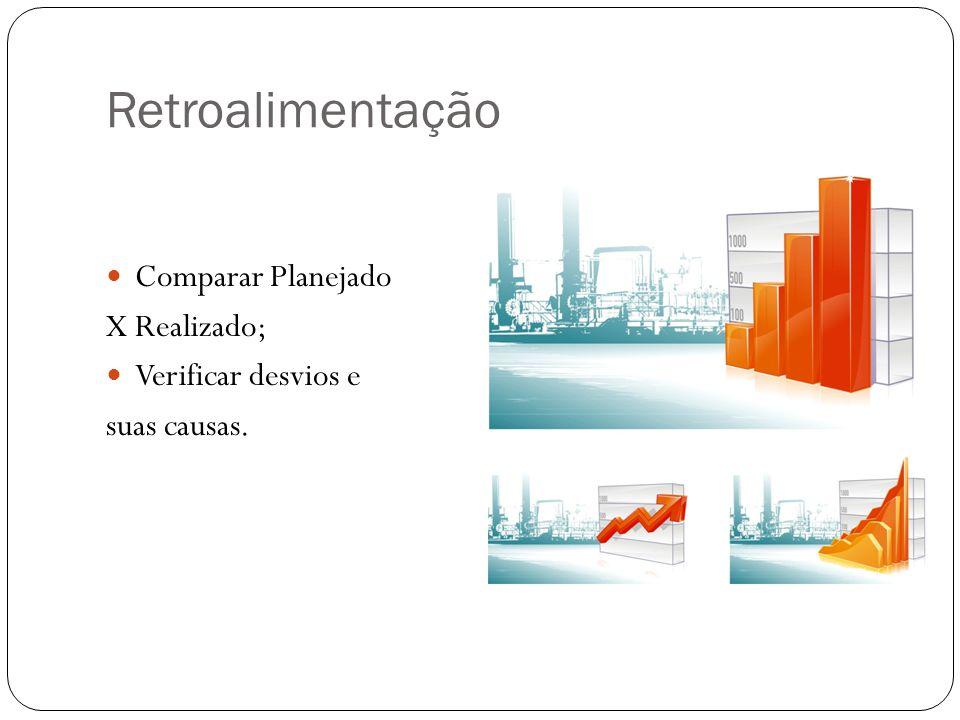 Retroalimentação Comparar Planejado X Realizado; Verificar desvios e suas causas.