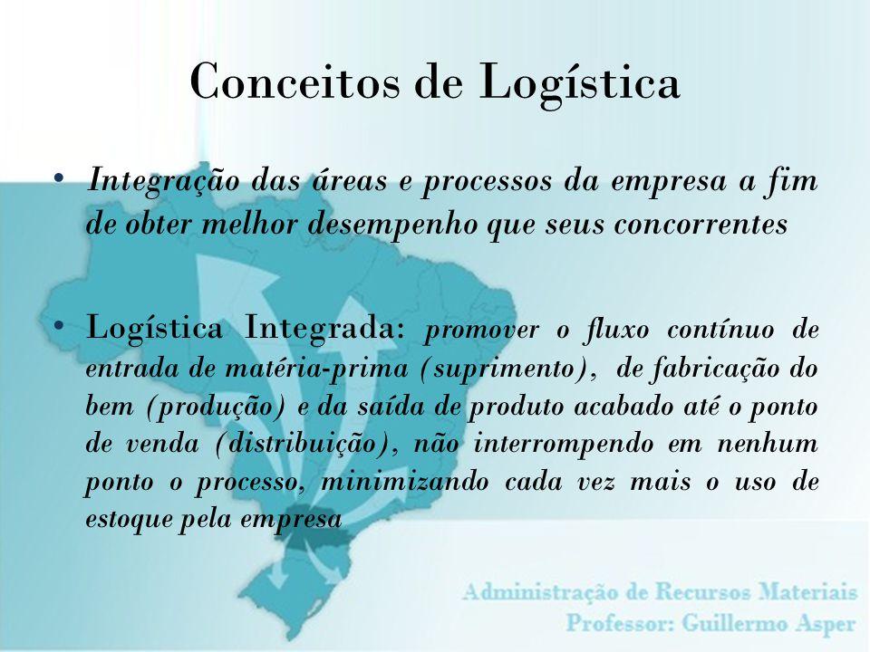 Conceitos de Logística Integração das áreas e processos da empresa a fim de obter melhor desempenho que seus concorrentes Logística Integrada: promove