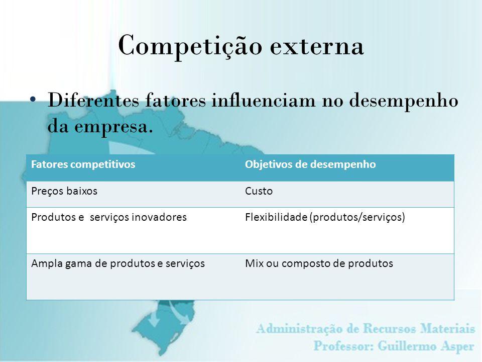Competição externa Fatores competitivosObjetivos de desempenho Preços baixosCusto Produtos e serviços inovadoresFlexibilidade (produtos/serviços) Ampl