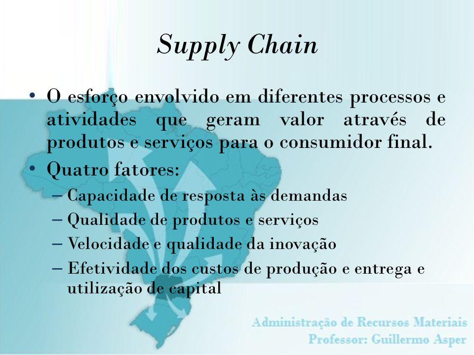 Supply Chain O esforço envolvido em diferentes processos e atividades que geram valor através de produtos e serviços para o consumidor final. Quatro f