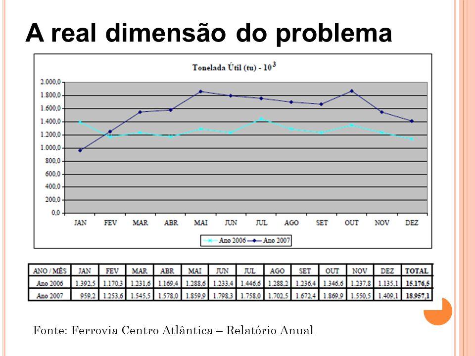 A real dimensão do problema Fonte: Ferrovia Centro Atlântica – Relatório Anual
