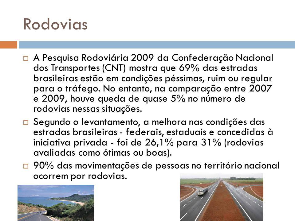 Rodovias A Pesquisa Rodoviária 2009 da Confederação Nacional dos Transportes (CNT) mostra que 69% das estradas brasileiras estão em condições péssimas