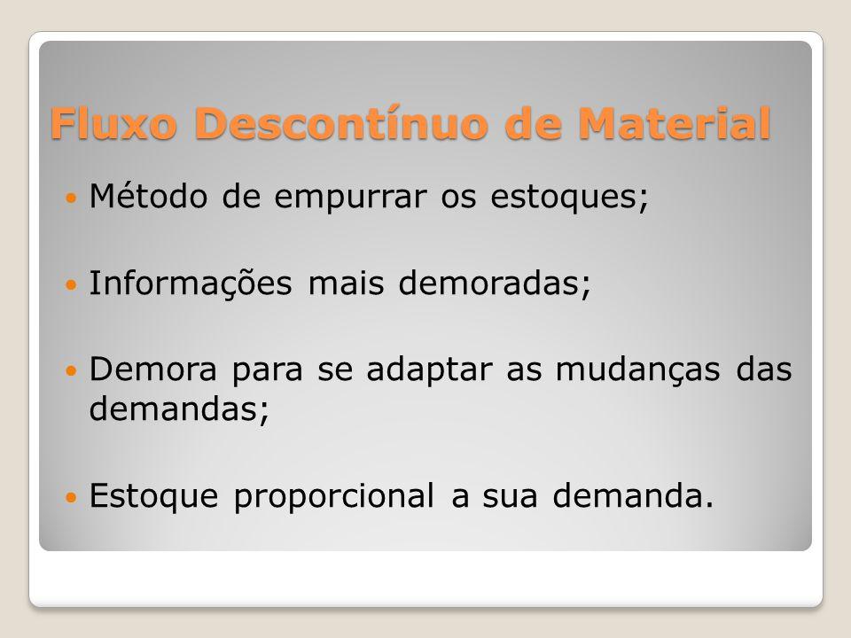 Fluxo Descontínuo de Material Método de empurrar os estoques; Informações mais demoradas; Demora para se adaptar as mudanças das demandas; Estoque proporcional a sua demanda.